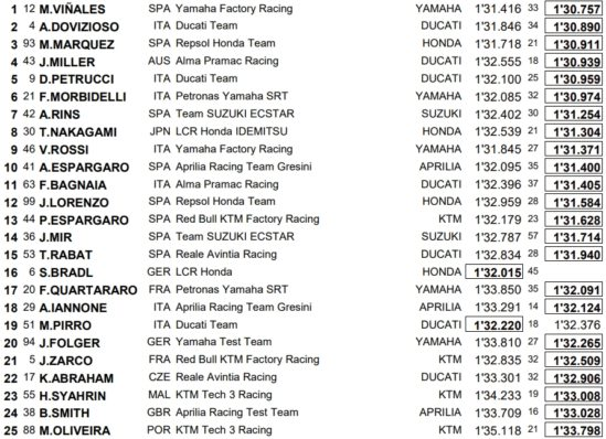 MOTO GP 2019 COMPÉTITIONS Valencia-test-j1j2-motogp-2018-549x398