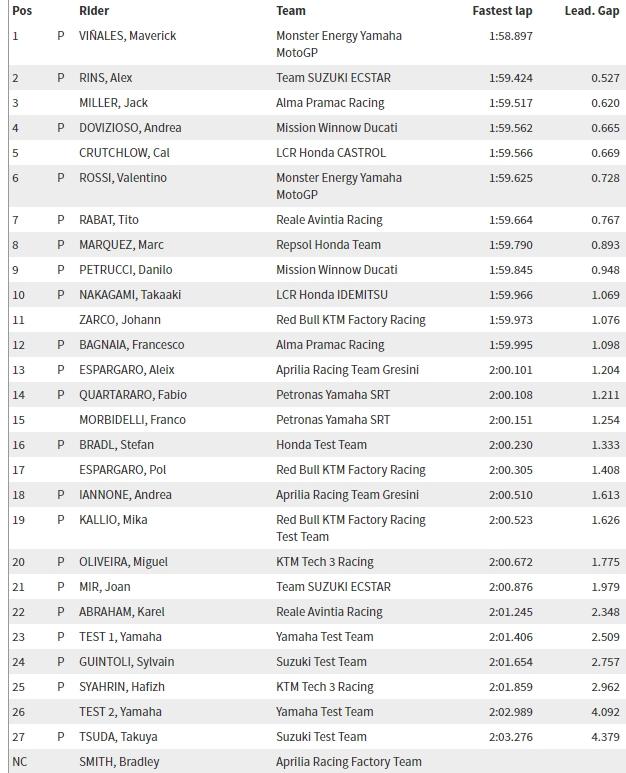 MOTO GP TESTS 2019 - Page 3 Chronos-sepang-test-j2-2019