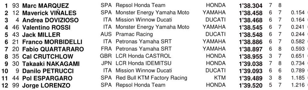 MOTO GP- GRAND PRIX D'ARGENTINE / Rio Hondo - 31/03/2019 - Page 2 Screenshot_20190330-201506-1024x300