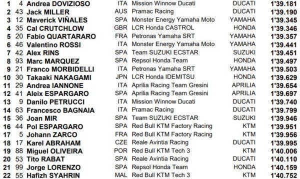 MOTO GP- GRAND PRIX D'ARGENTINE / Rio Hondo - 31/03/2019 Argentine-motogp-fp2-chronos-2019-600x358