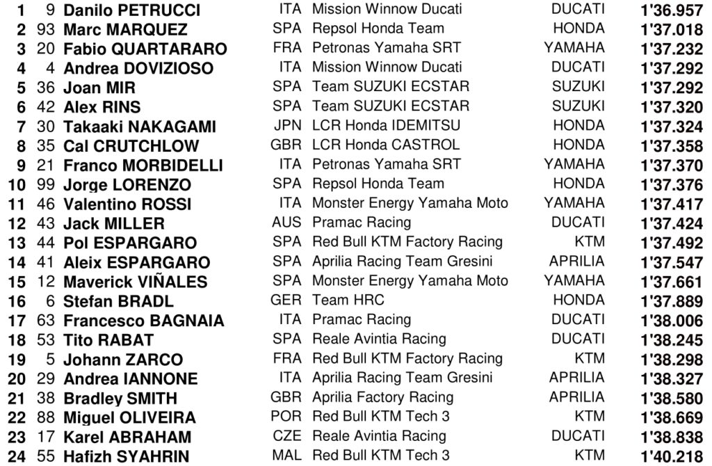 MOTO GP Grand Prix d'Espagne – Jerez  5 mai 2019  Screenshot_20190504-105727-1024x670