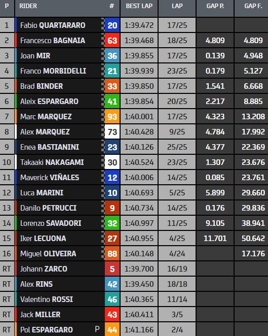 MOTO Grand Prix 888 du Portugal 2021 - Page 2 Course-motogp-portimao-2021